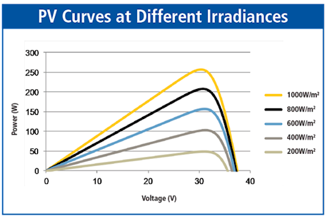 PV Curves at Difference Irradiances
