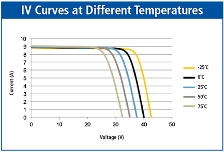IV Curves at Different Temperatures
