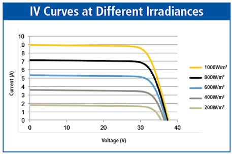 IV Curves at Different Irradiances