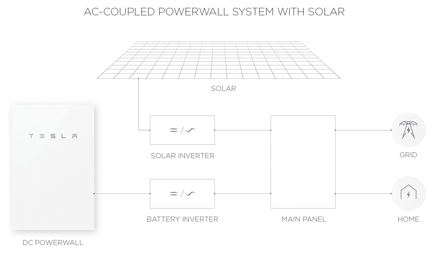 p2 ac with solar layout tesla powerwall 2 Tesla Solar Shingles at reclaimingppi.co